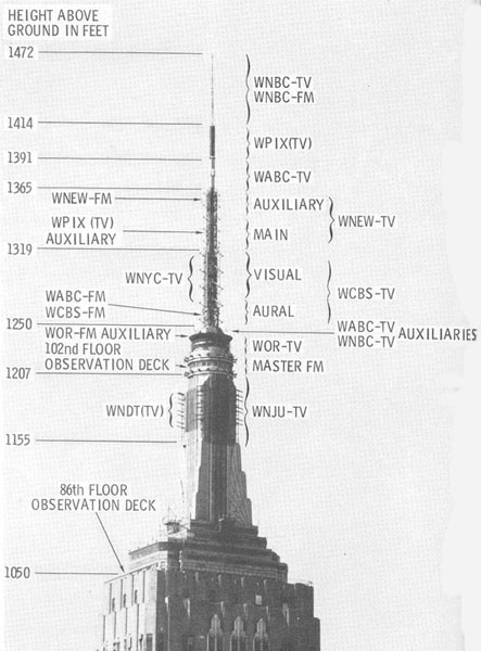 Broadcast Antennas On The Empire State Building